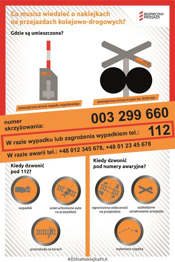 infografika o żółtych naklejkach PLK