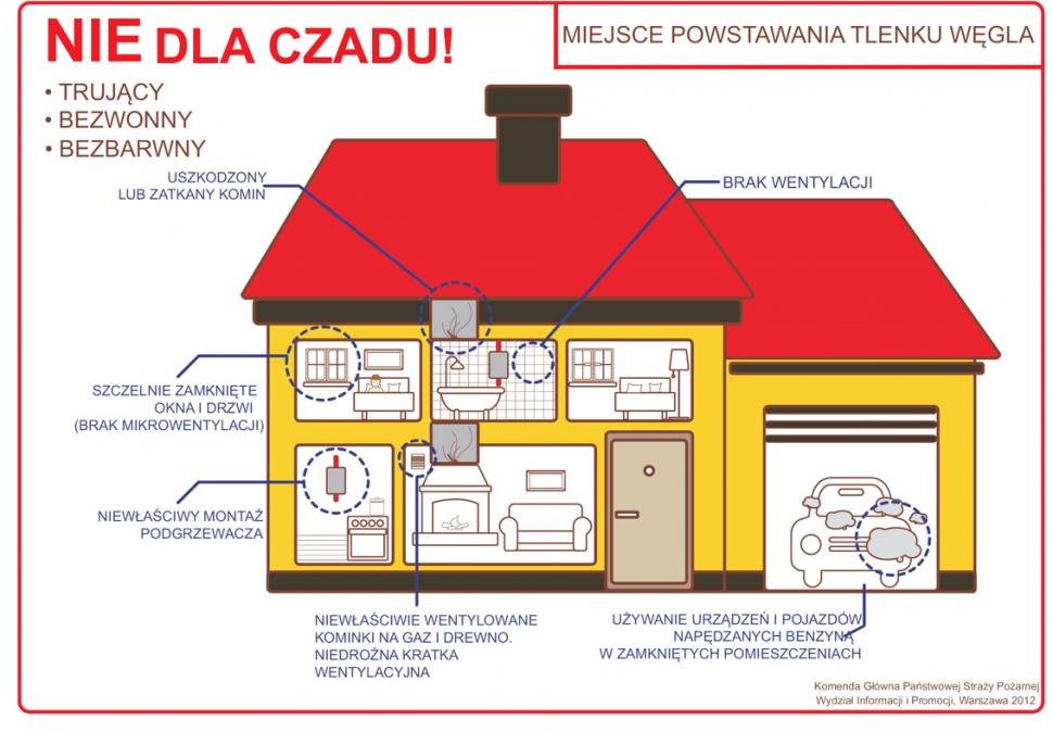 infografika przedstawiająca najczęstsze miejsca powstawania dwutlenku węgla w domu
